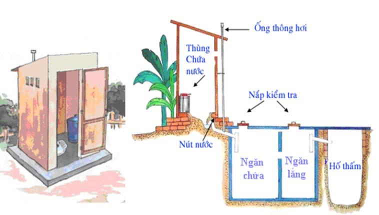 Lắp đặt ống thoát khí cho bể phốt chuẩn xác như thế nào?