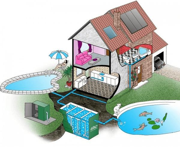 Phương pháp xử lý nước thải bằng MBR đã được áp dụng rộng rãi trên thế giới